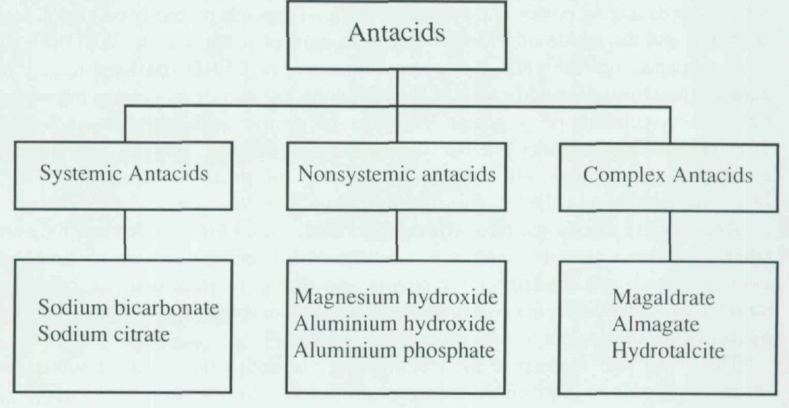 Antacids and alginate-containing preparations: what is their