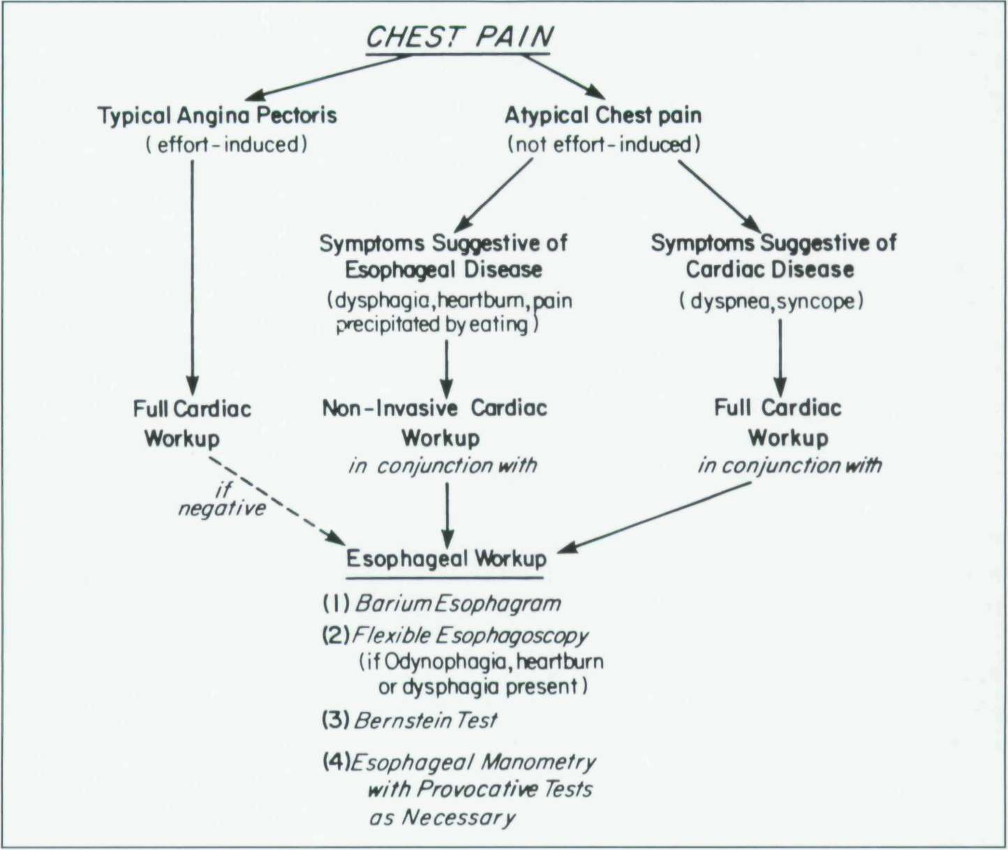 NON CARDIAC CHEST PAIN DOWNLOAD