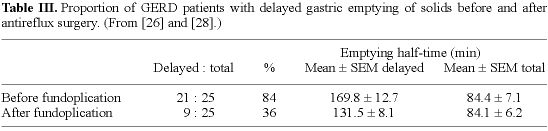 By which mechanism is the gastric emptying rate accelerated after