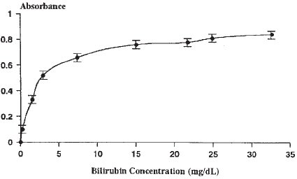 Concentration Absorbance Graph